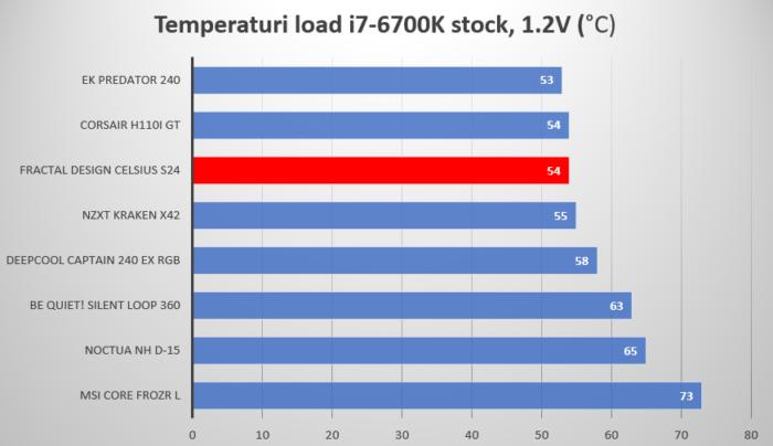 Review cooler all-in-one Fractal Design Celsius S24