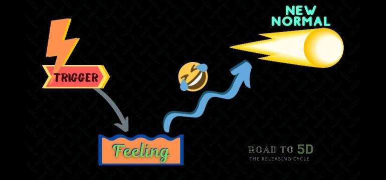 energetic release chart