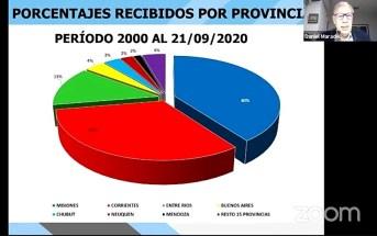 2 - Superficies por provincias