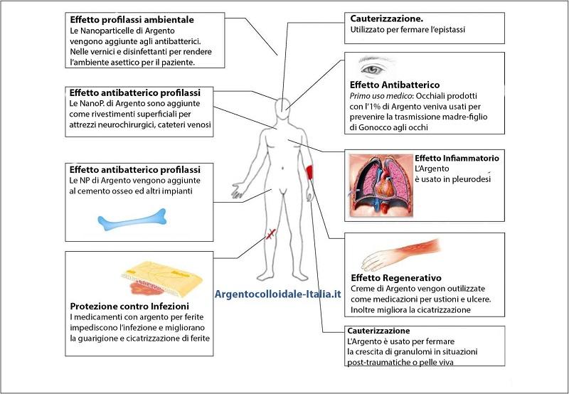 L'argento colloidale viene usato per contrastare infezioni, raffreddori, mal di gola di origine batterica, ha effetto antibiotico naturale senza resistenza. Utilizzato nelle ferite per avere una cicatrizzazione più veloce.