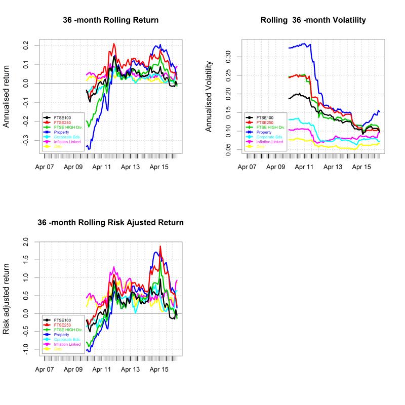 plot of chunk Summary charts