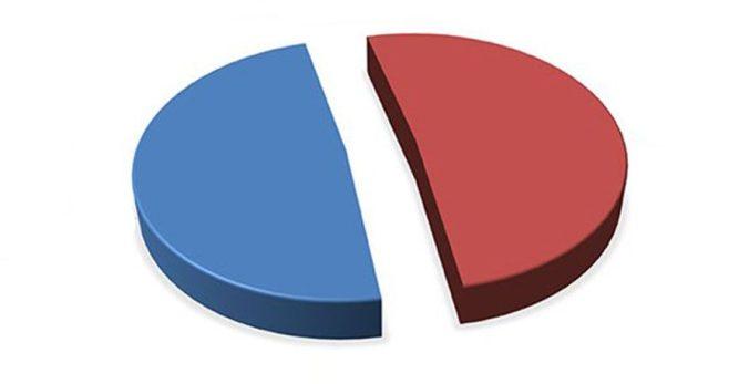 SONAR: Yüzde 51-52 Gibi Bir Rakamla 'Hayır' Çıkacak