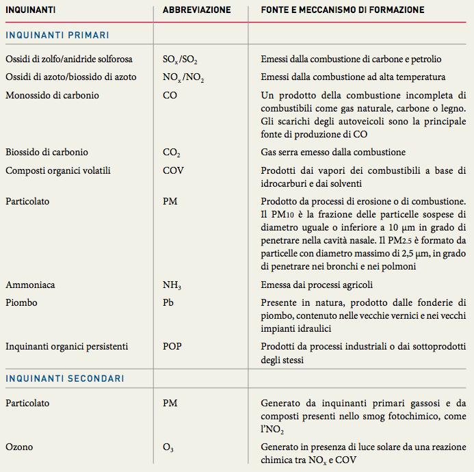 Principali inquinanti primari e secondari prodotti dall'attività umana