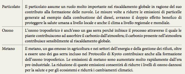 cambiamenti climatici e inquinamento atmosferico con riferimento ai vari inquinanti