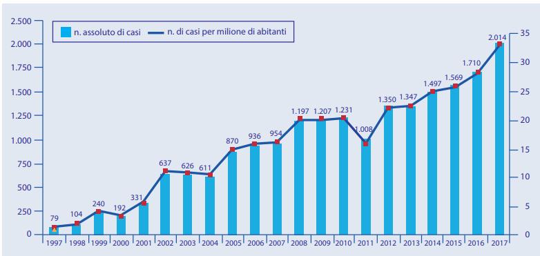 Numero di casi e tasso di incidenza della legionellosi dal 2000 al 2017
