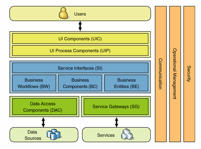 Data Security Diagram