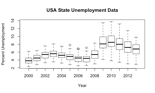This Visualization Shows You By Year The Distribution Of The Unemployment Rate In Each State For Example The Recession That Began In 2009 Is Very Clear