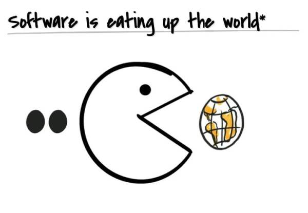 Software is eating up the world.