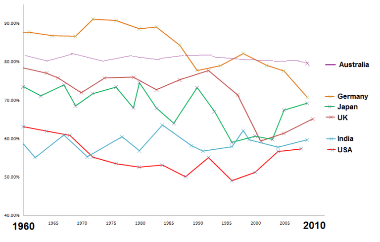 1960 to 2010 Eelection Turnout: USA, <a href=