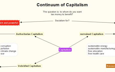 Continuum of Capitalism (Oligarchy vs Communism vs Socialism)
