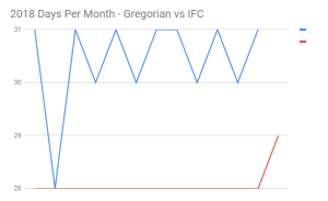 2018 Days Per Month - Gregorian vs IFC