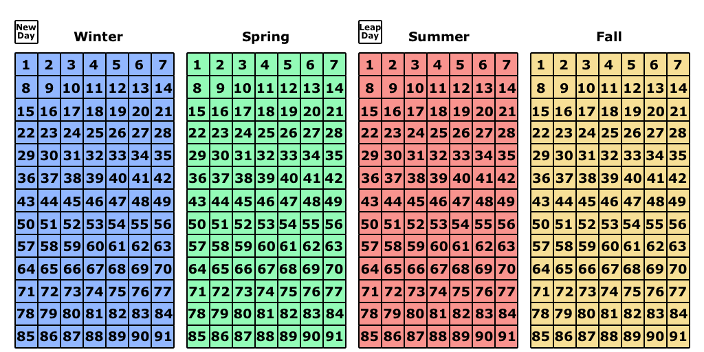 World Season Calendar