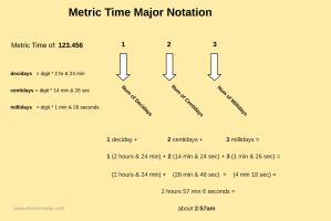 Metric Time Major Notation