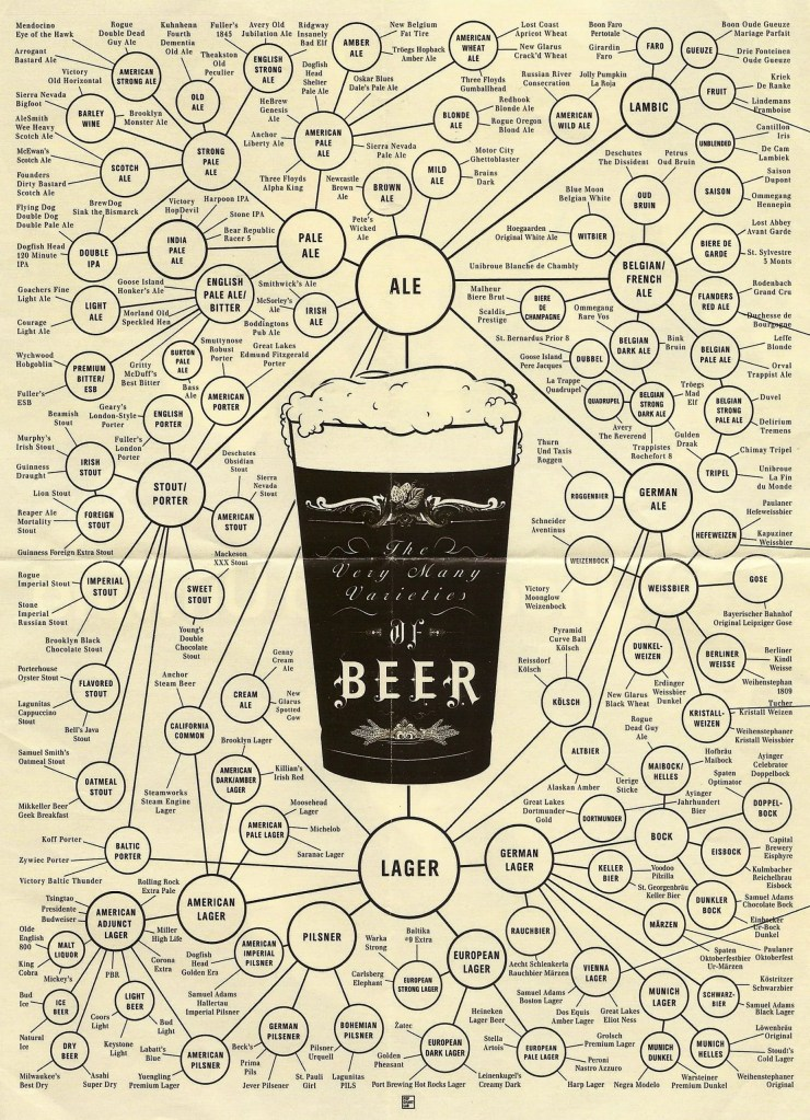 a comprehensive guide to various beer styles and how they are linked with each other