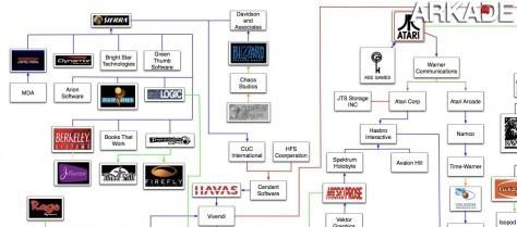 """""""Árvore genealógica"""" das empresas de videogames"""