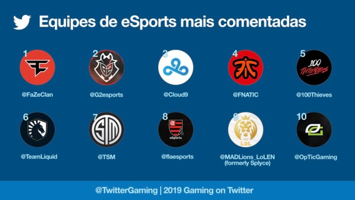 Brasil foi o quinto país que mais falou sobre games e eSports no Twitter em 2019