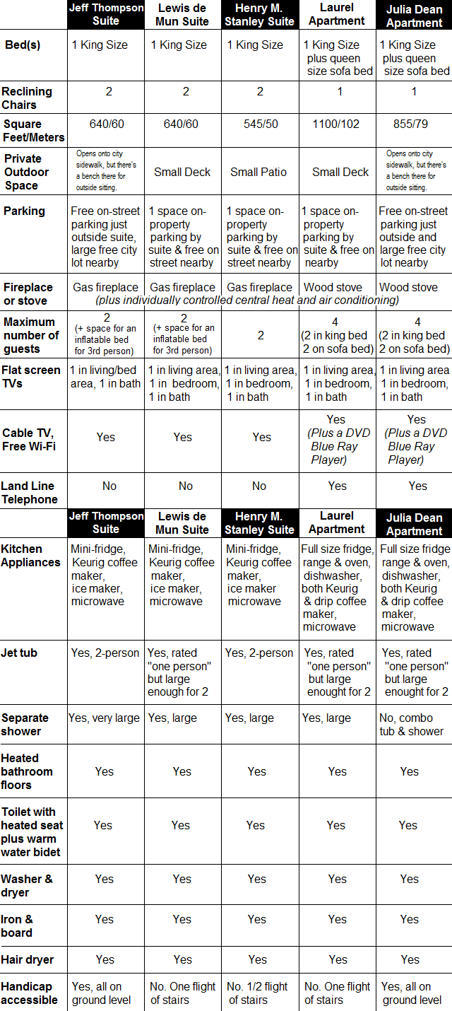 Chart listing amenities in each apartment or suite in the building.
