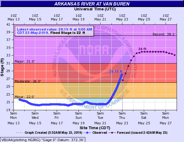 Flooding Overtakes River Park In Fort Smith As Arkansas River Continues To Rise
