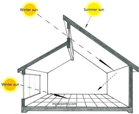 diseño-solar-pasivo