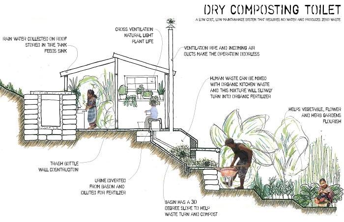 baño-seco-ecologico