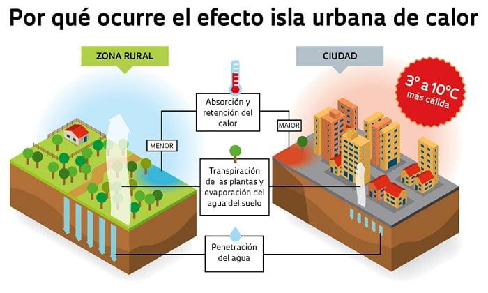 isla-urbana-de-calor