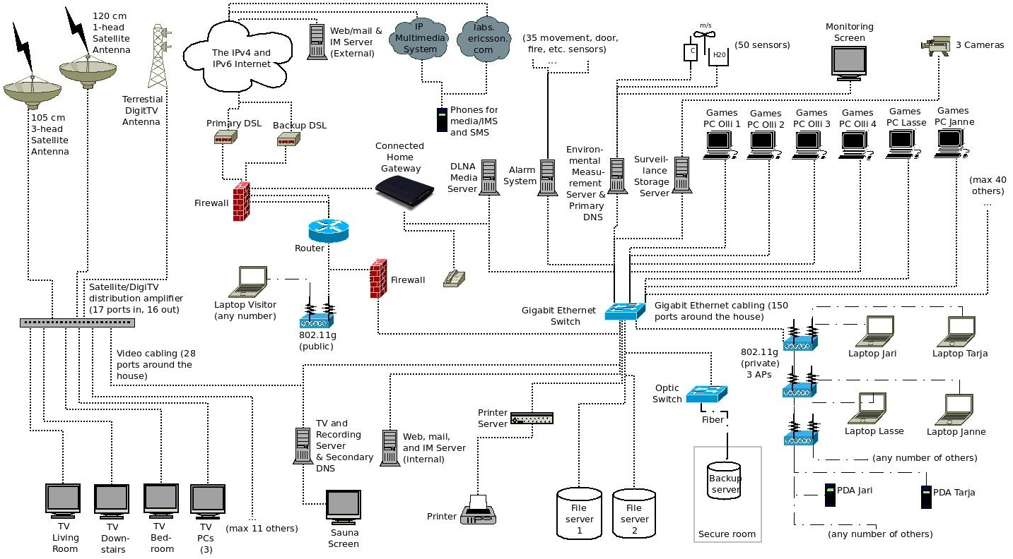 Network Pysical Wiring Diagram