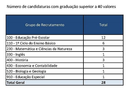 candidaturas mais 40 valores