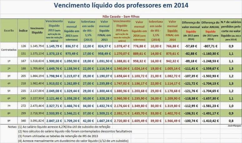 salario_liquido_professores_2014_NSF