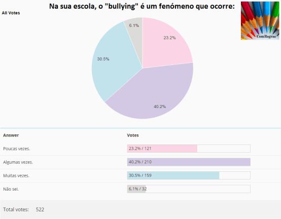 Votação-Bullying