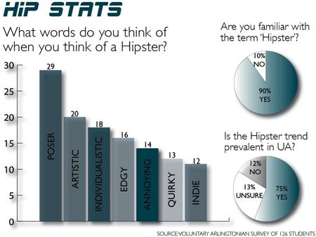 hipstats