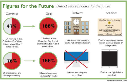 District sets standards for the future