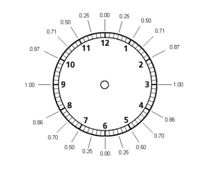 reloj viento