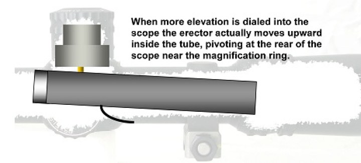 Tubo erector dentro visor