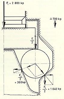 Figura 6: Distribuzione delle forze sul rullo di chiusura nell'otturatore dell'HK G3.