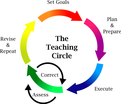 The teaching circle