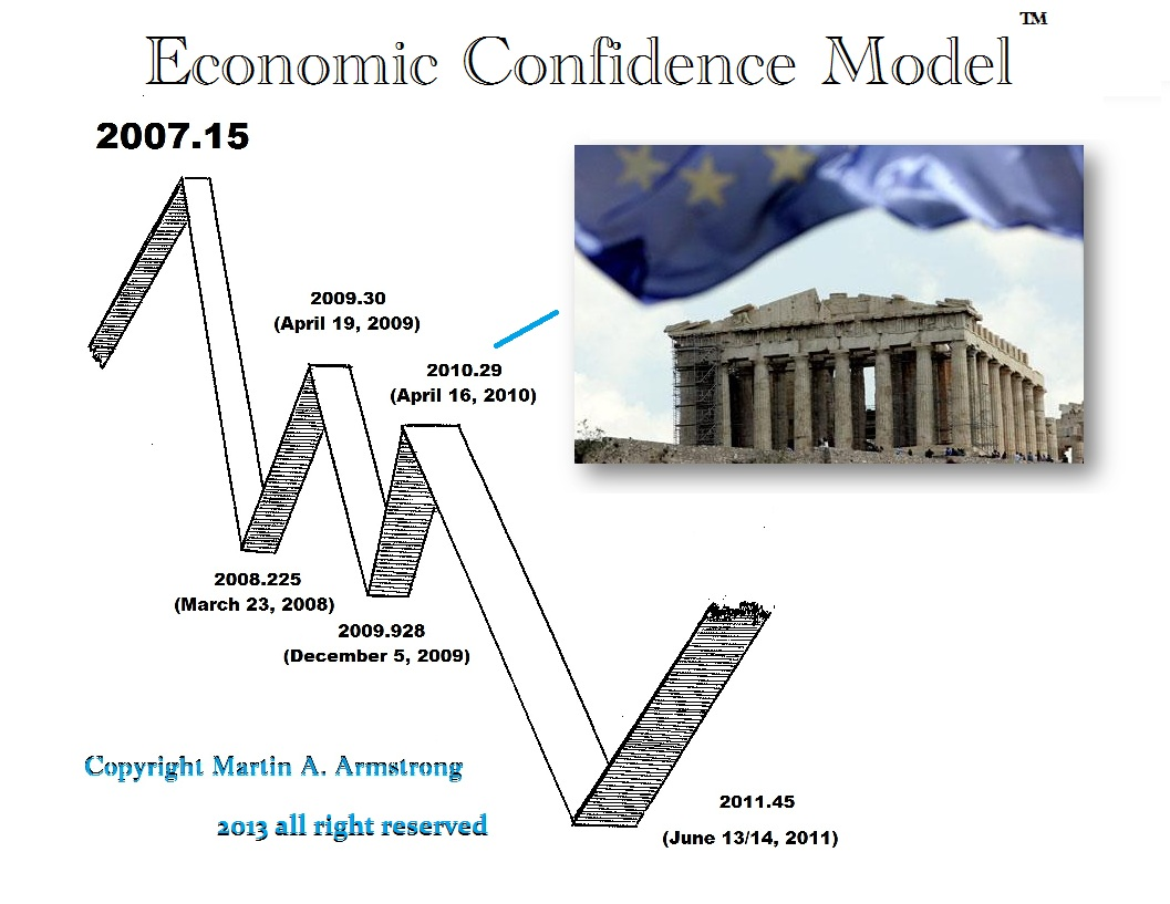 https://i2.wp.com/www.armstrongeconomics.com/wp-content/uploads/2015/06/ECM-Greece.jpg