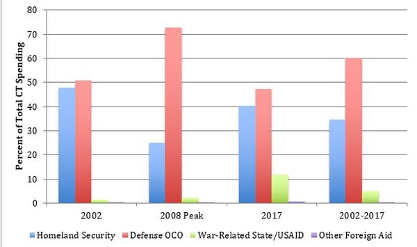 A chart from the Stimson Center showing the percent of counterterrorism spending per government agency. (Stimson Center)