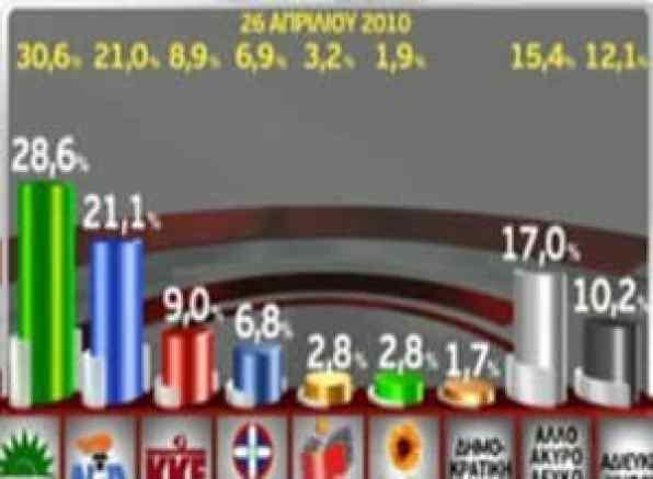 Δημοσκόπηση 2010, 30 Αυγούστου