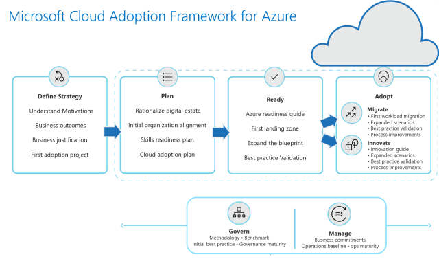 cloud-adoption-framework-overview