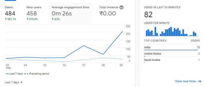 Now let's see the Google Analytics real time Data of My Website.