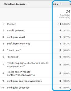 clics google analytics