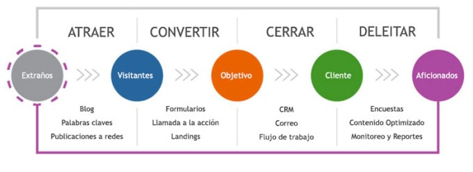 Las cuatro fases del inbound marketing