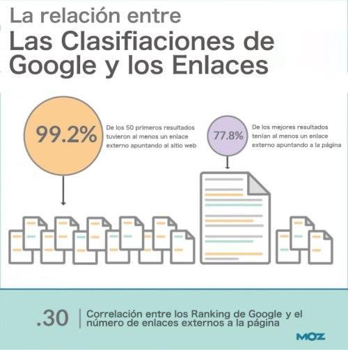 relación entre clasificacion google y enlaces