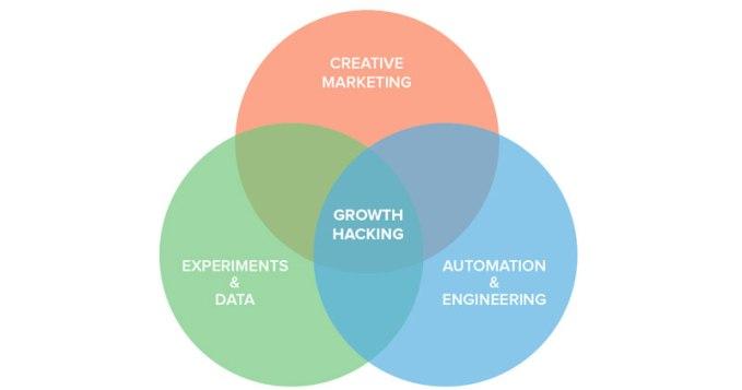 growth hacking tendencias marketing digital peru 2019