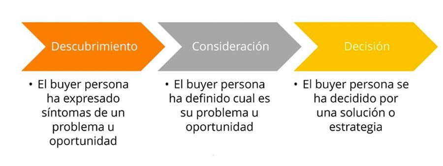 comprendiendo leads intencion comprador