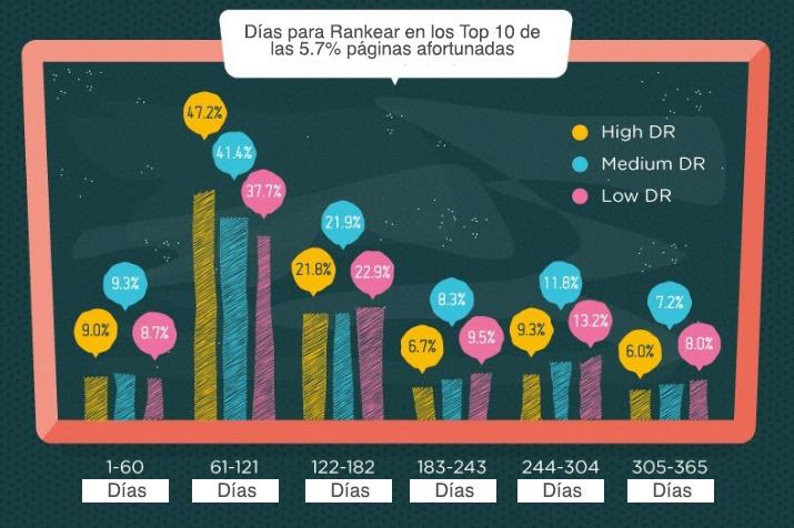 ranking dias top 10 paginas