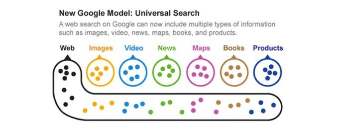 algoritmo universal search nuevo modelo de búsqueda en google