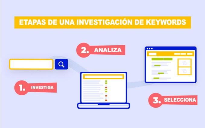 etapas investigacion palabras clave