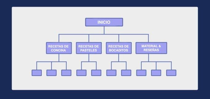 arquitectura plana blog