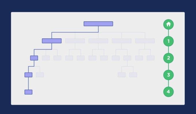 arquitectura web plana